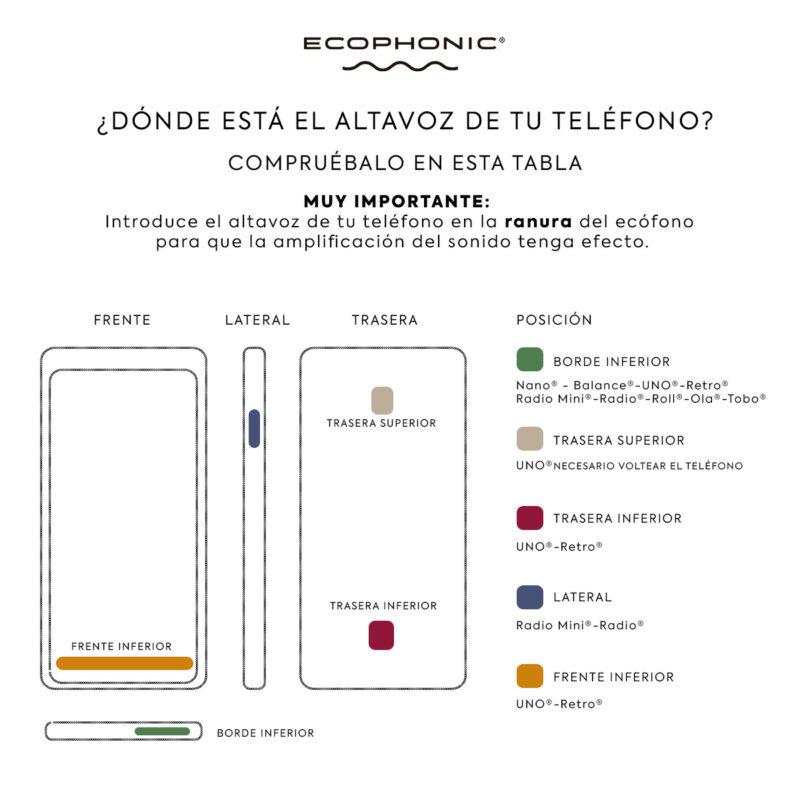 Tabla para adaptar el altavoz de tu teléfono al ecófono